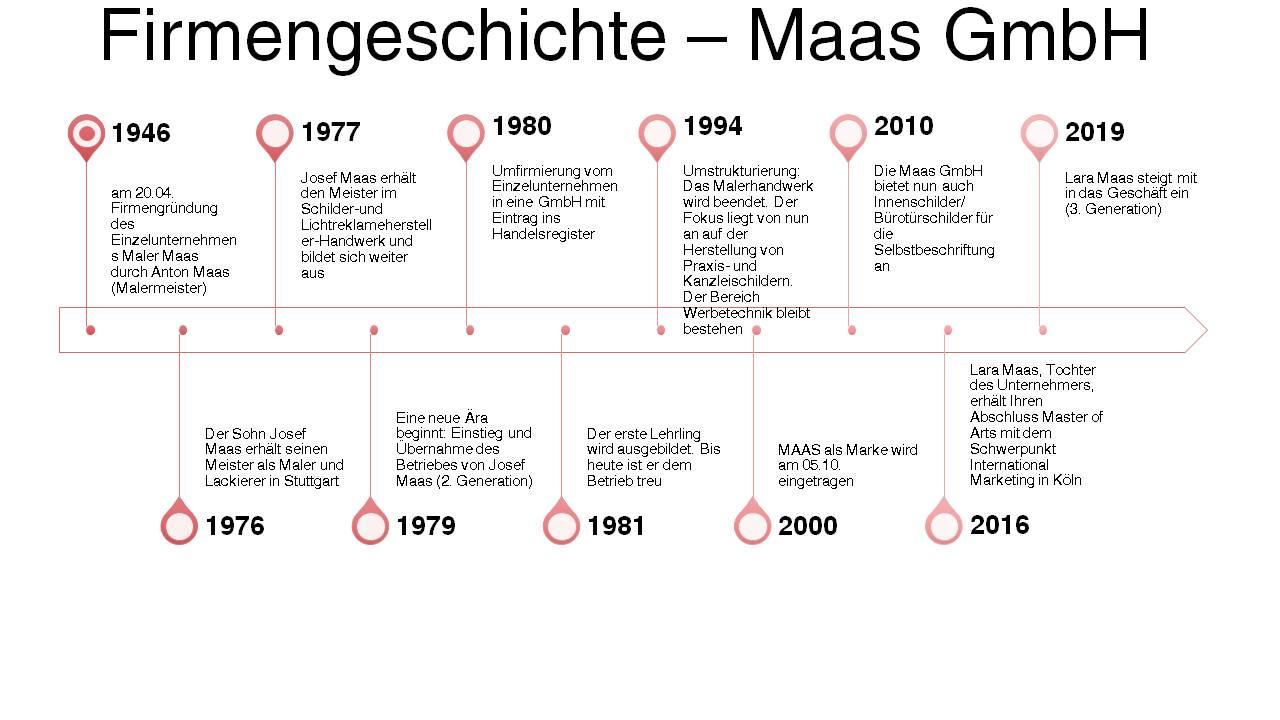 Firmengeschichte-Maas-GmbH